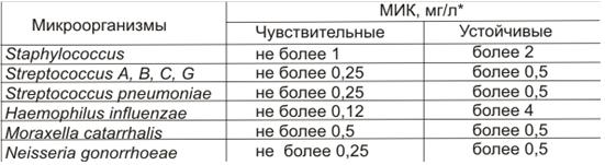 Шкала чувствительности микроорганизмов к азитромицину. Фото: ksintez.ru