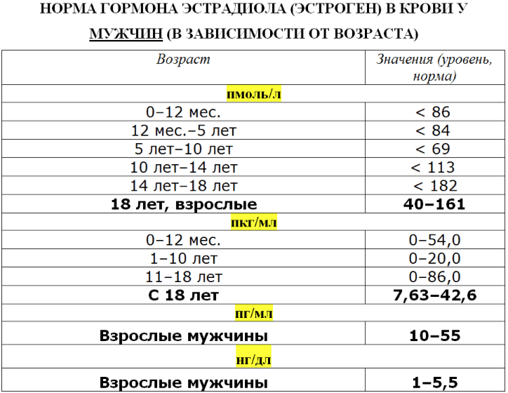 Таблица 1 - Норма эстрадиола у мужчин по возрасту