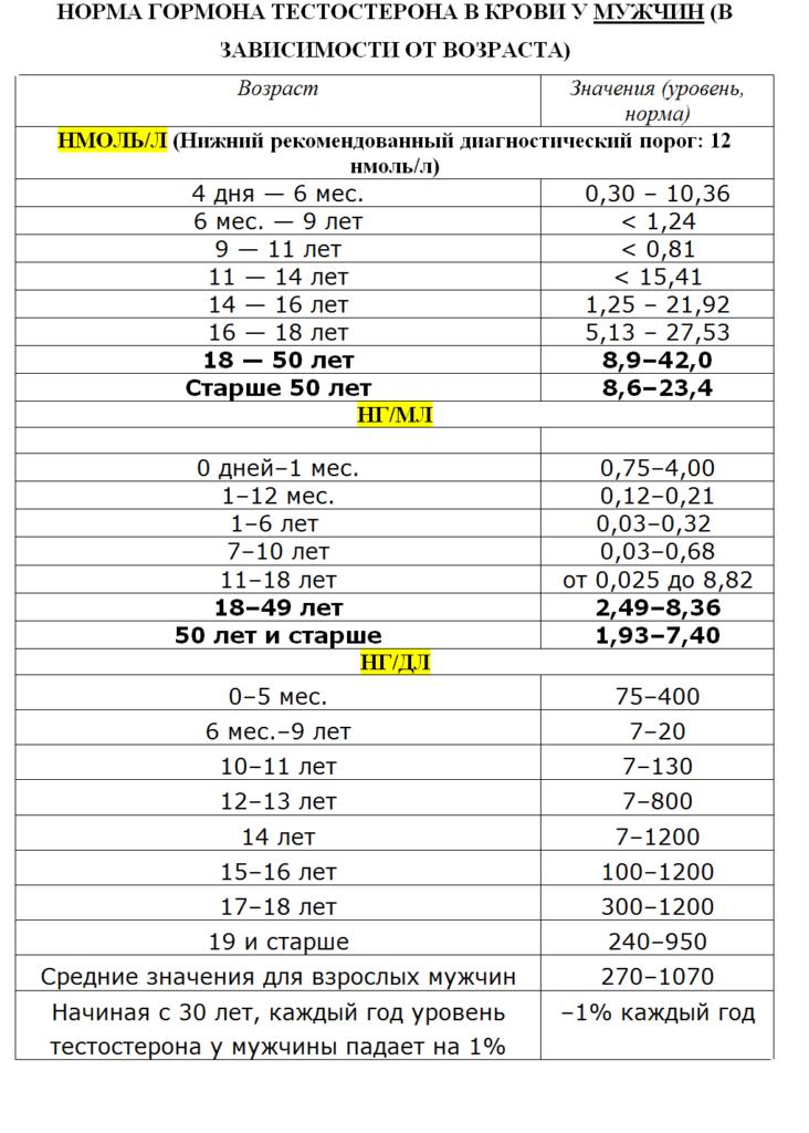 Таблица 1 - Норма тестостерона у мужчин по возрасту
