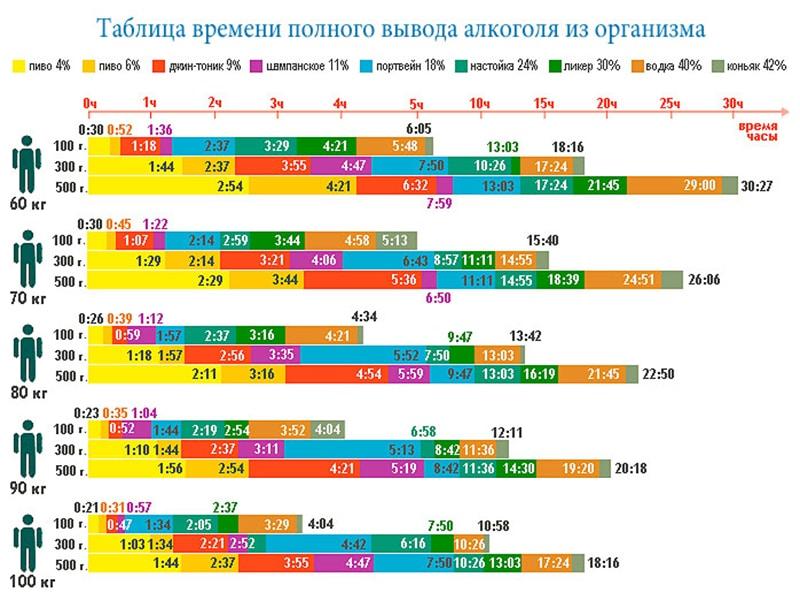 Таблица времени полного вывода алкоголя из организма
