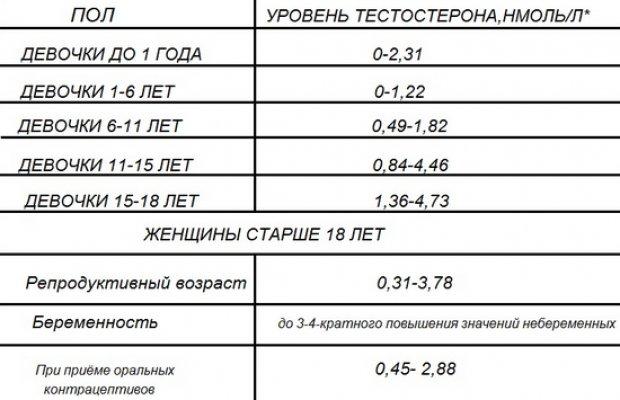 Таблица 1 - Норма тестостерона у женщины по возрасту