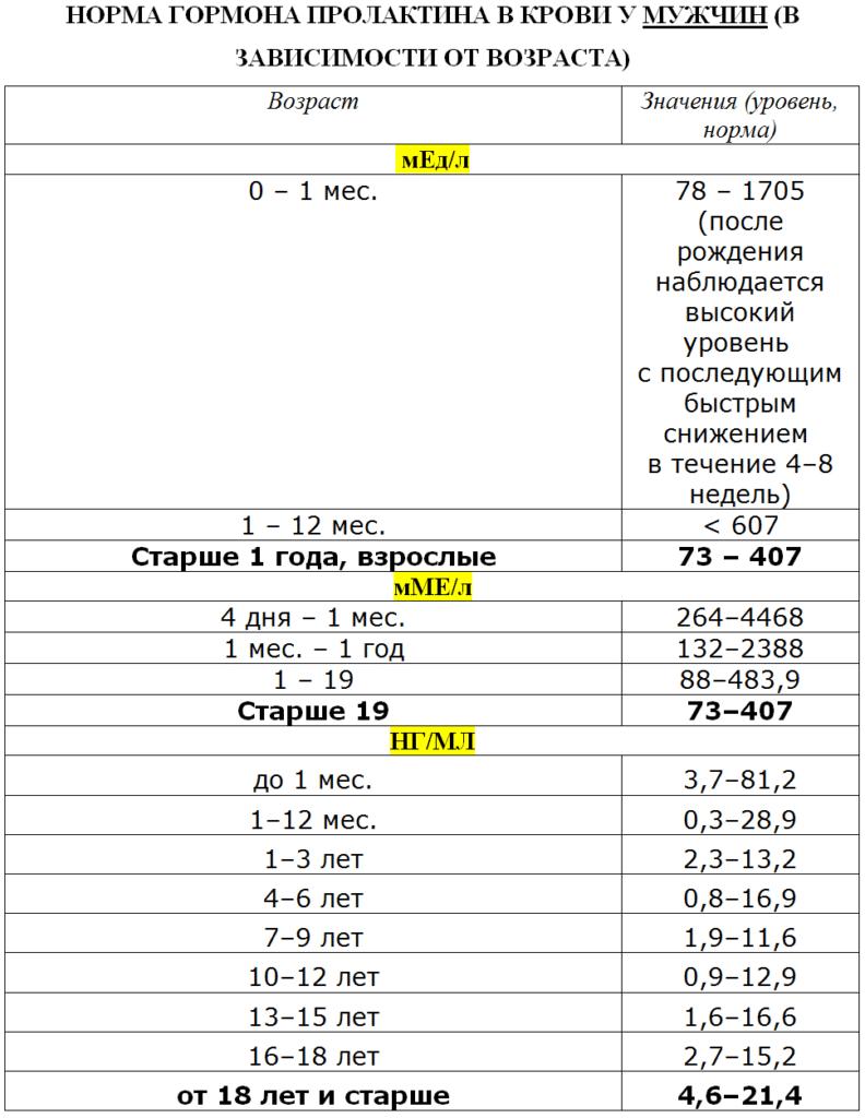 Таблица 1 - Норма пролактина у мужчин