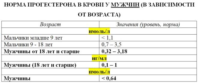Таблица 1 - Норма прогестерона у мужчин по возрасту