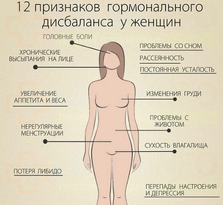 Признаки пониженного тестостерона у женщины