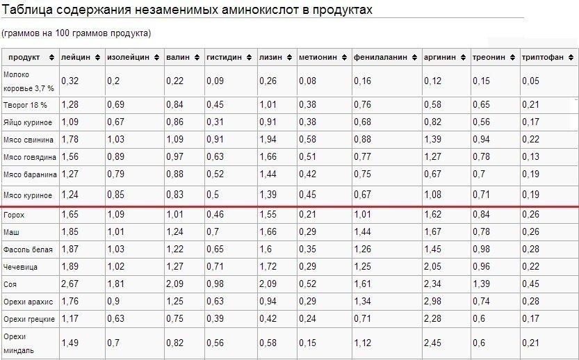 Таблица 1 - Незаменимые аминокислоты в продуктах