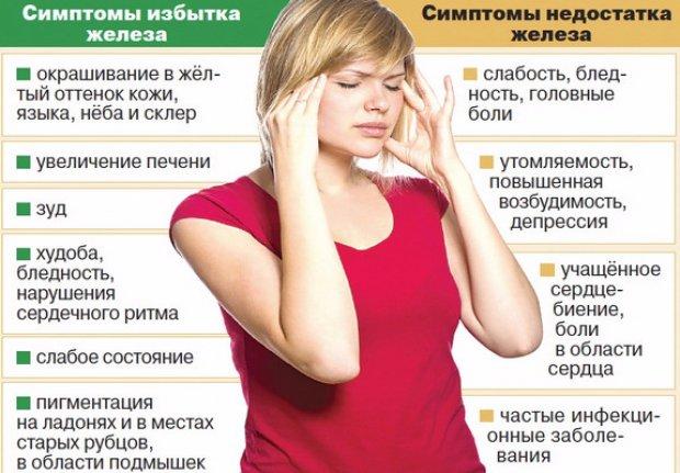 Симптомы переизбытка и недостатка железа