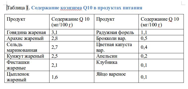 Коэнзим Q10 в продуктах