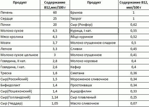 Таблица 1 - Витамин B12 в продуктах