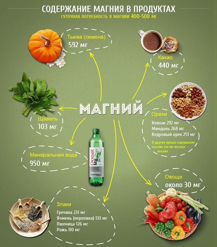 Содержание магния в продуктах