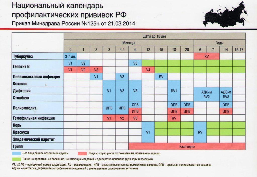 Пример графика прививок 2014 г
