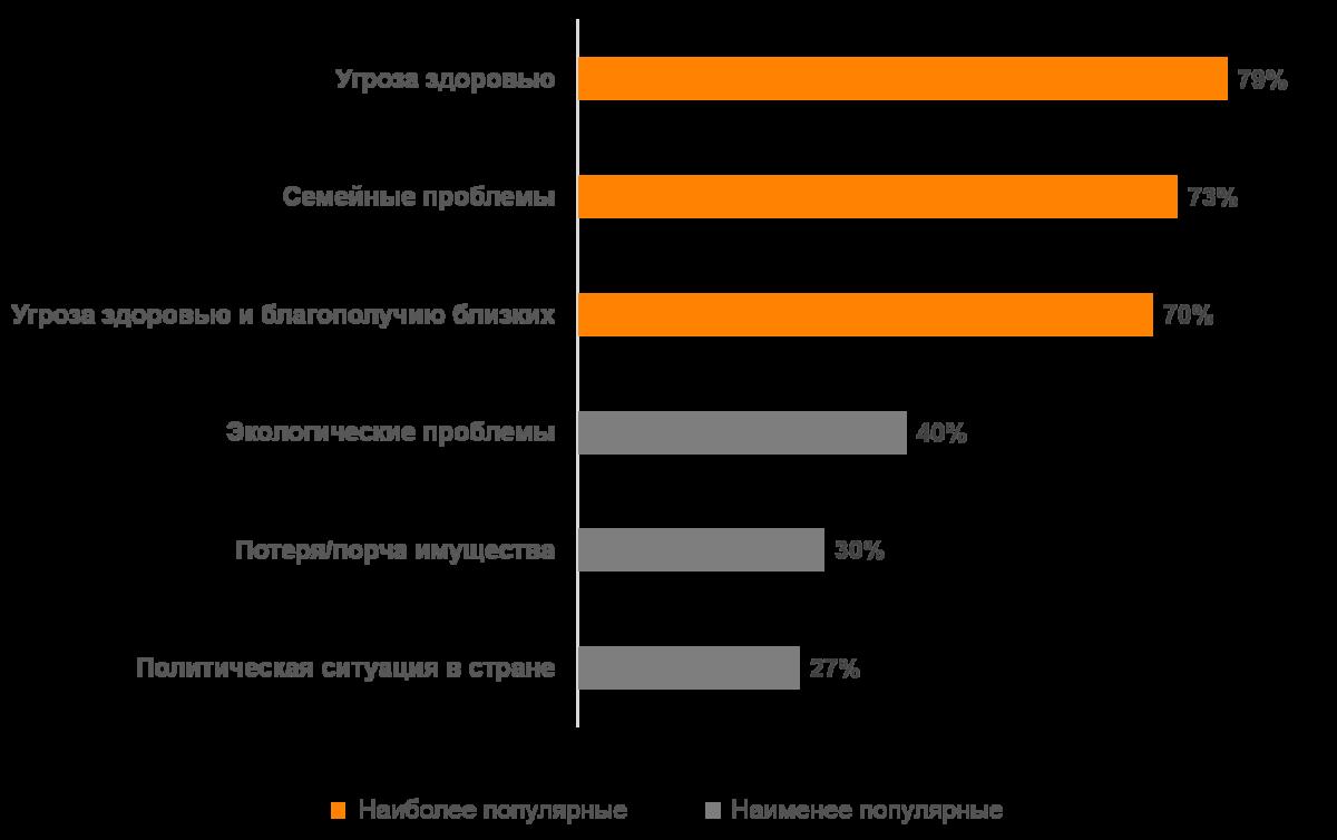 Факторы риска по оценке россиян (данные Ромир)