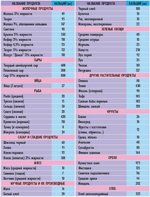 Список продуктов с кальцием