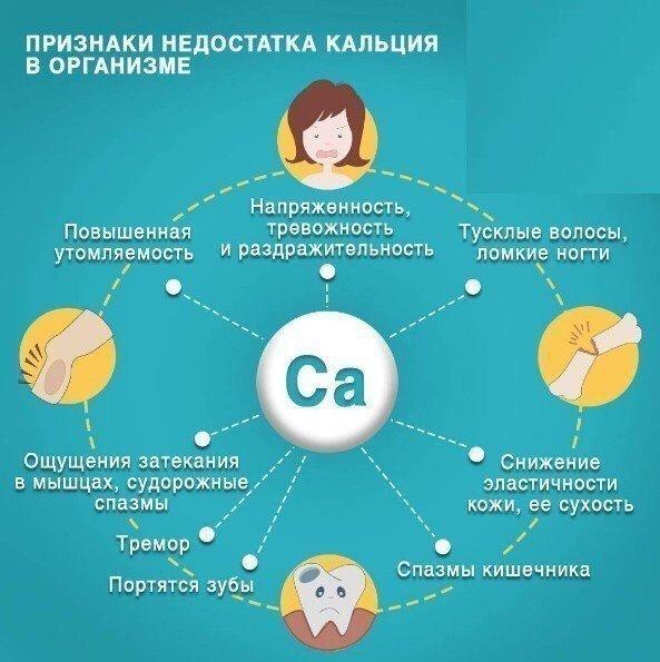 Симптомы нехватки кальция