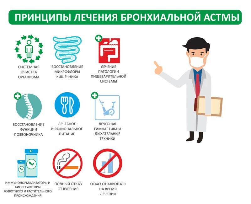 Принципы лечения бронхиальной астмы