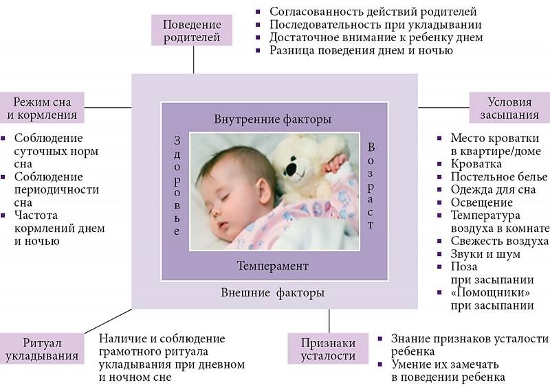 Правила сна ребенка