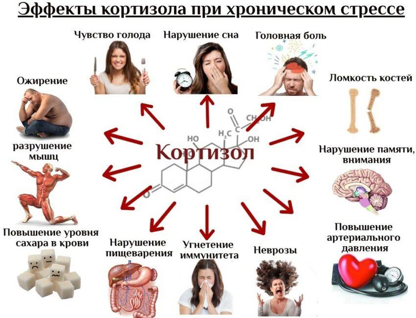 Симптомы повышенного Кортизола