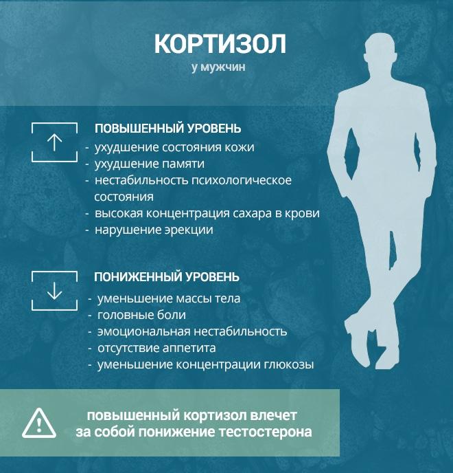 Симптомы пониженного Кортизола у мужчин