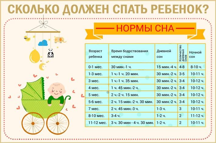 Таблица: сколько спит новорожденный ребенок