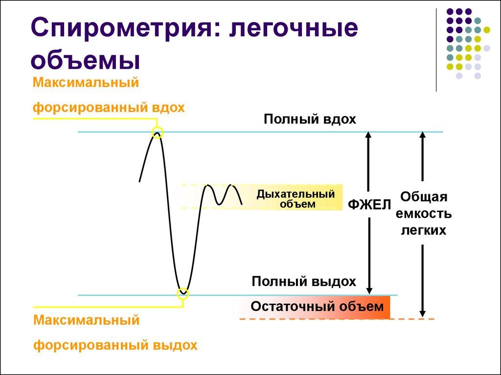 Спирометрия при бронхиальной астме