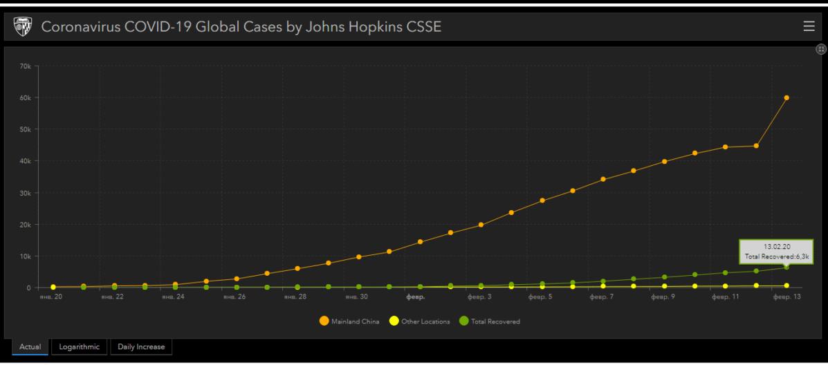 Выздоровевшие от коронавируса