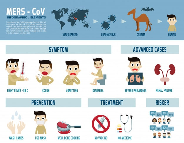 Симптомы MERS