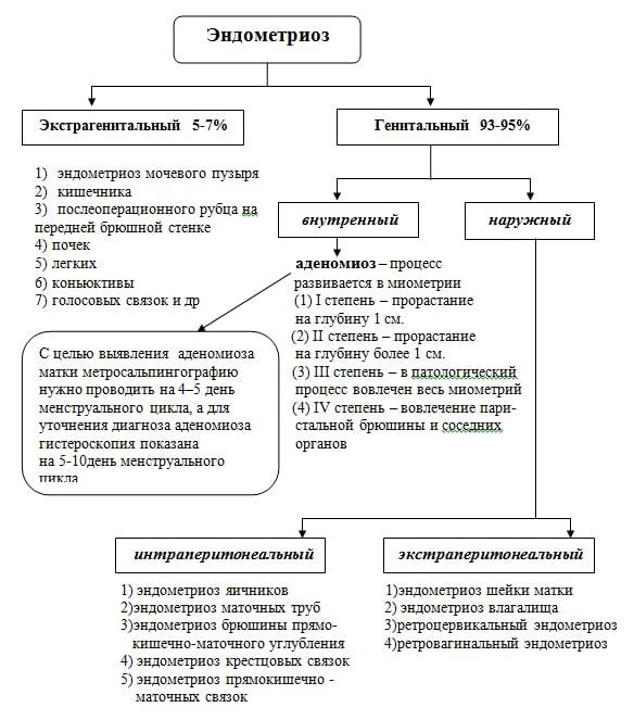 Клинические формы эндометриоза
