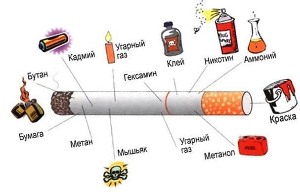 Состав табачных сигарет